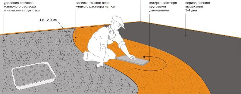 устройство наливного пола