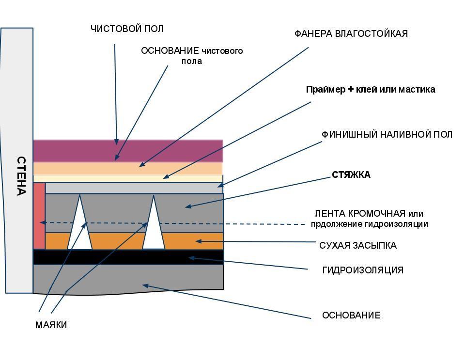 стяжка пола пескобетоном